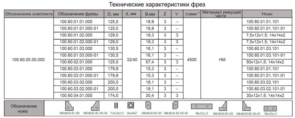100.60.с